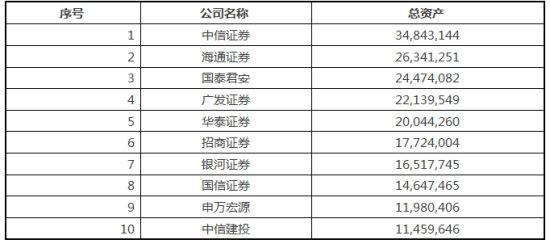 证券公司排名2014、2015