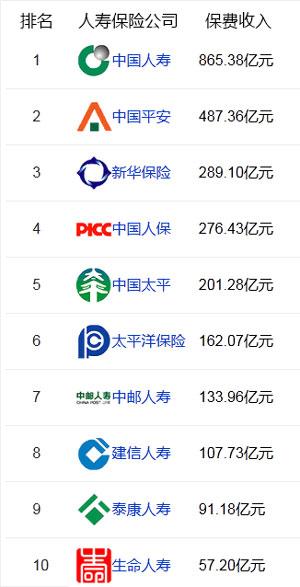 中国保险公司排名榜2014、2015