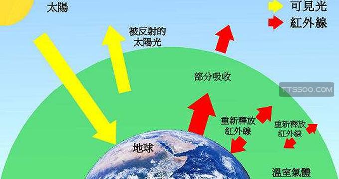 温室效应产生的主要原因