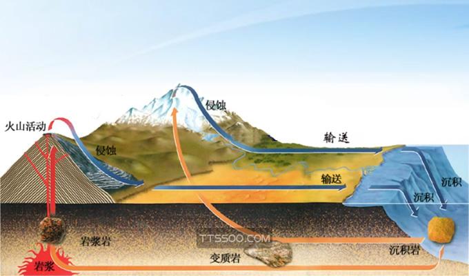 地壳中含量最多的元素