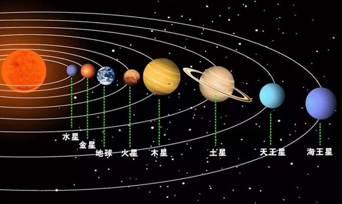八大行星离太阳的距离
