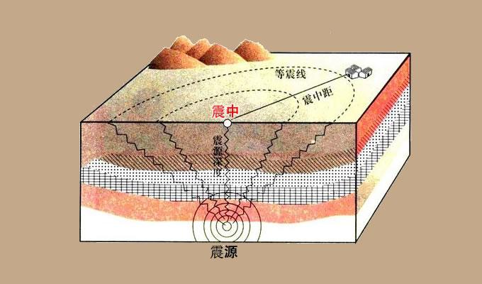 震中是什么意思