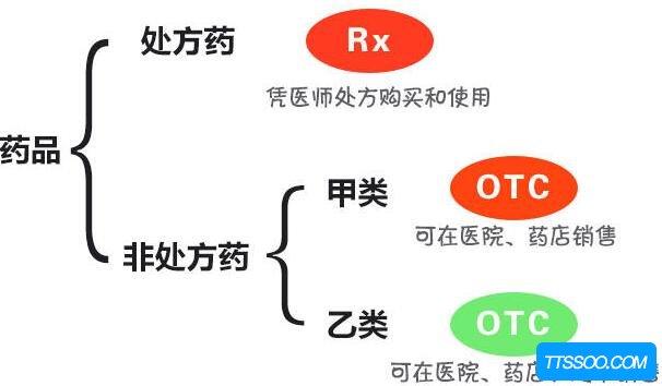 处方药和非处方药的区别,前者需医生证明(后者可以随便买)