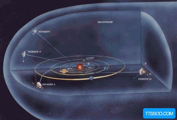 特斯拉说太阳系人造?太阳系有防护罩(太阳系外一片黑暗)